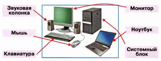 Знаешь ли ты, как устроен компьютер? Соедини линиями рисунки и названия.