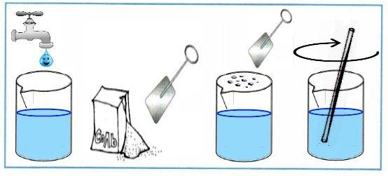 Подумайте и объясните, как, используя это оборудование, приготовить «морскую» воду. Проделайте это. С помощью схематического рисунка изобразите свои действия
