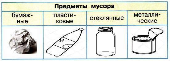 Нарисуйте в каждом столбце таблицы 1—2 из тех предметов, которые вы рассортировали