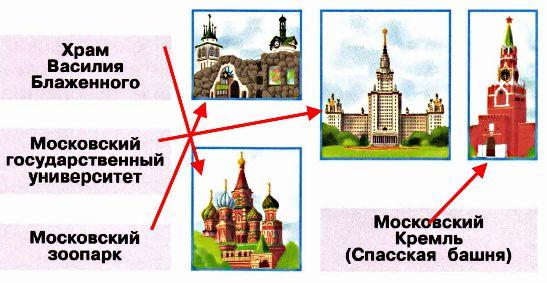 Знаешь ли ты эти достопримечательности Москвы? Соедини линиями рисунки и названия