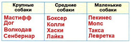 Заполните таблицу. Приведите не менее трёх примеров в каждом столбце. Для подбора примеров используйте атлас-определитель «От земли до неба»