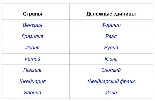 С помощью книги «Энциклопедия путешествий. Страны мира» заполни таблицу (по образцу, данному в первой строке)