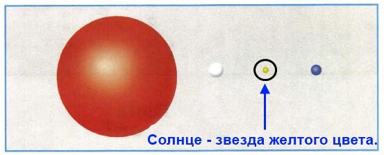 Найди на рисунке Солнце. Обведи его изображение. Объясни, по каким признакам тебе удалось узнать его среди других звёзд