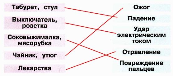 Соедини линиями предметы и опасности, которые они могут принести