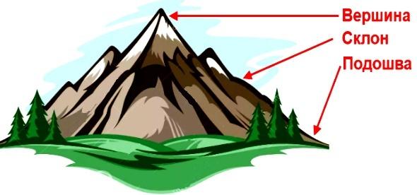 3. Нарисуй гору и подпиши её части.